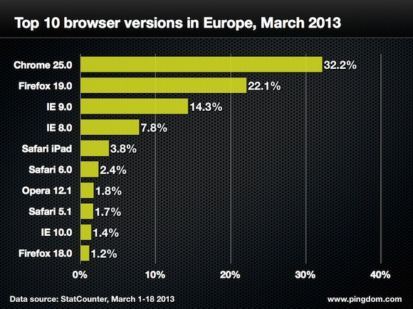 Browser-version-europe-top-10