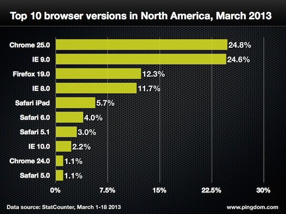 Browser-version-north-america-top-10