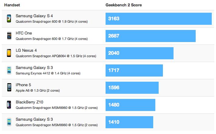 Galaxy SIV benchmark