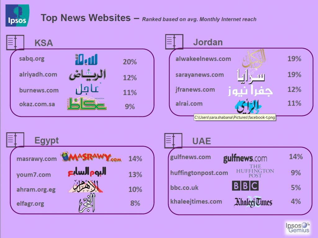 المواقع الإخبارية