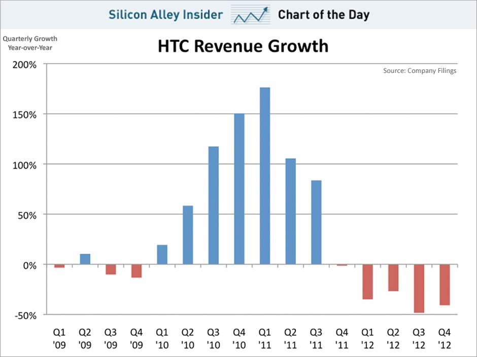 -htc-revenue-growth-2013