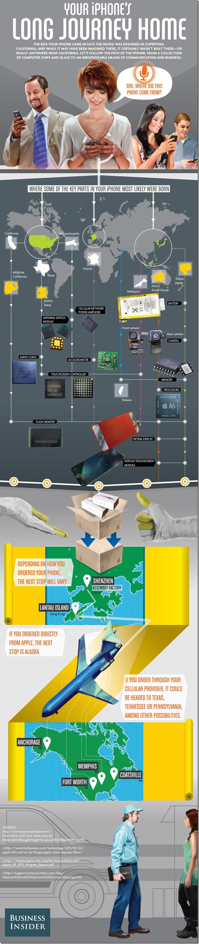 iphone process