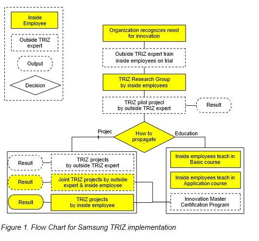 TRIZ at Samsung1 ما الذي يجعل سامسونج شركة مبتكرة ؟