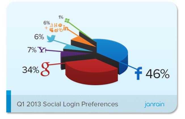 تسجيل دخول فيس بوك http://www.tech-wd.com/wd/2013/04/09/facebook-share-declined-in-social-login/