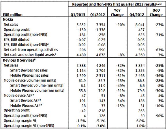 نوكيا تكشف عن تقاريرها المالية للربع الأول من 2013