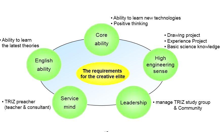 requirements for samsungs creative elite ما الذي يجعل سامسونج شركة مبتكرة ؟