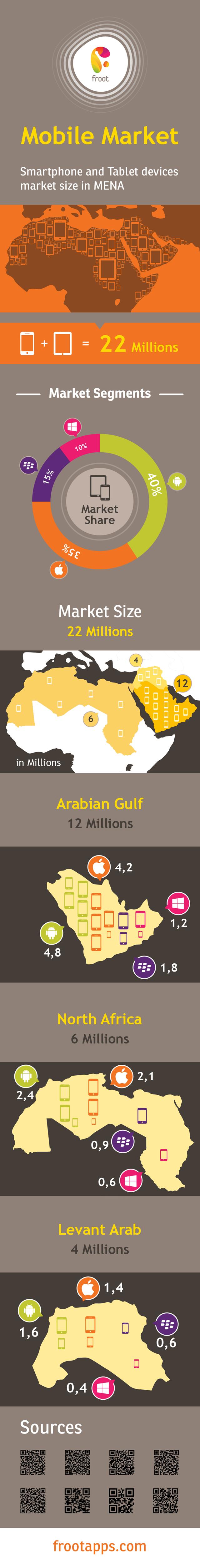 انفوجرافيك سوق الهواتف الذكية والتابلت في الشرق الأوسط