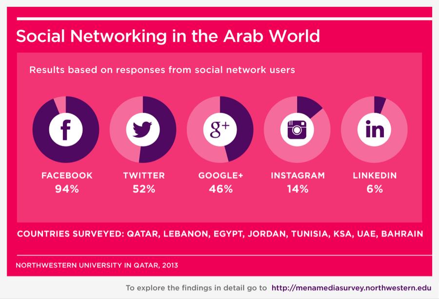 5 دراسة: كيف يستخدم العرب وسائل الإعلام الاجتماعية؟