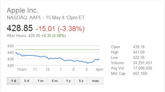 سعر سهم أبل ينخفض بشكل كبير