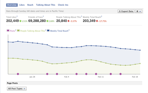 facebook page insights Facebook confirms the problem in the visions of page