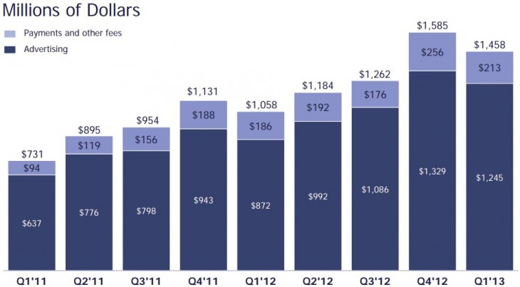 facebook q1 2013 results