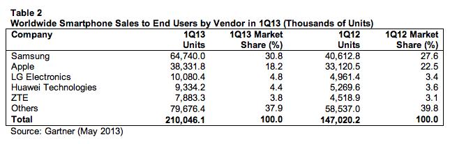 gartner smartphone sales q1 2013 75% من الهواتف المباعة في الربع الأول تعمل بنظام الأندرويد