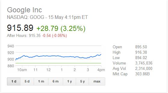 سعر سهم جوجل يصل الى اعلى مستوياته
