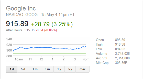goog سعر سهم جوجل يصل لأول مرة لأكثر من 900$ وآبل ينخفض الى ادنى من 500$