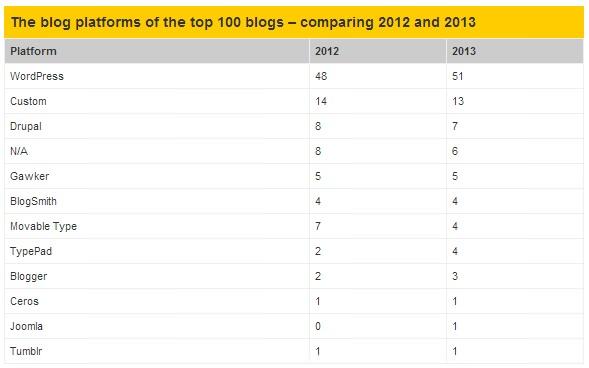 wp 51 مدونة من افضل 100 مدونة في العالم تستخدم الوورد بريس