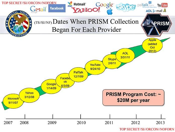 PRISM-Companies