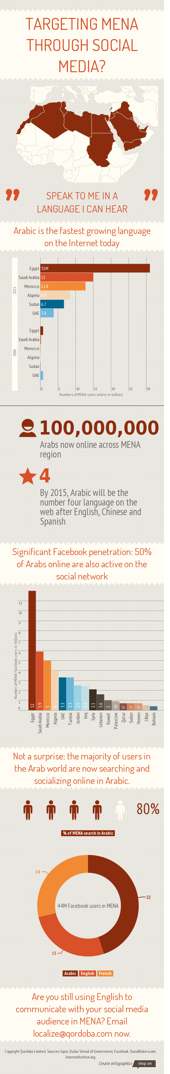 Targeting MENA through social media