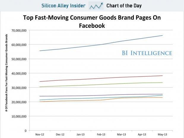 chart-of-the-day-brands-on-facebook