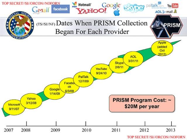 prism مشروع مخابرات امريكية كشف اليوم كان يتجسس على اكبر الشركات العملاقة بتكلفة تصل الى 20 مليون دولار سنوياً