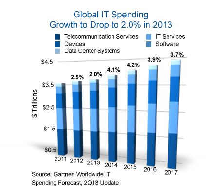 IT_Spend_Forecast_Q22013