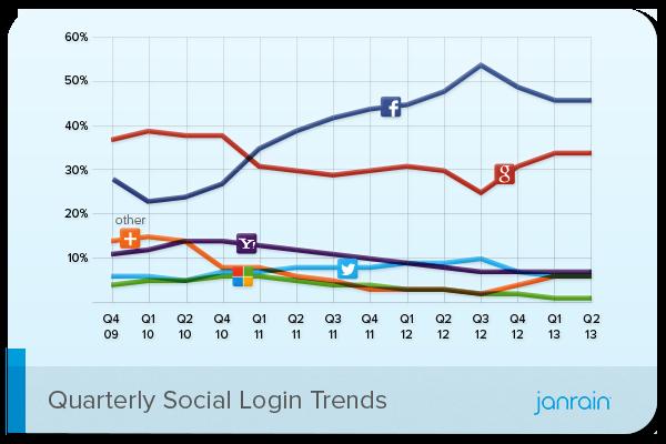 Q2-2013-Social-Login-Trend-QoQ
