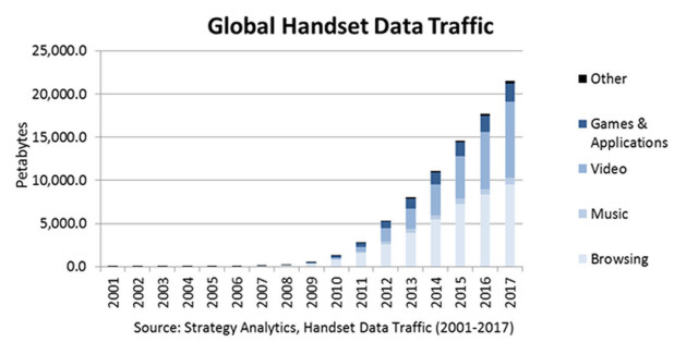 STRATEGY ANALYTICS HANDSET TRAFFIC DATA