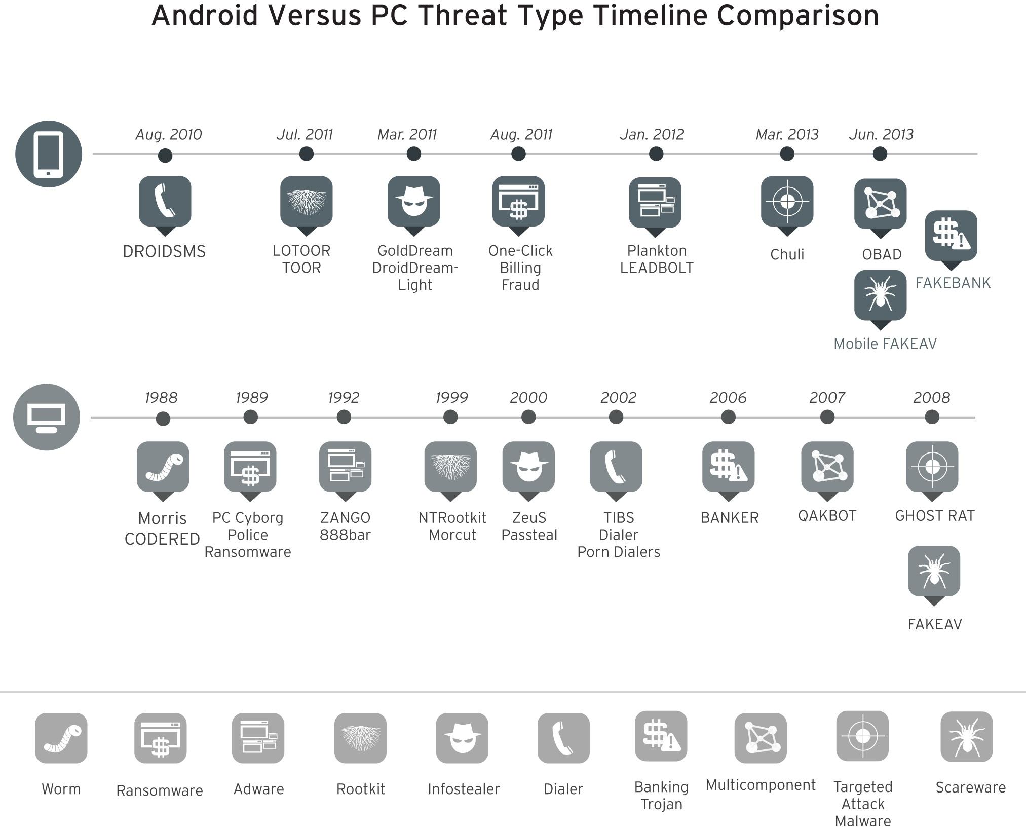 التحديث الزمني للهجمات على الأجهزة النقالة والعمليات البنكية