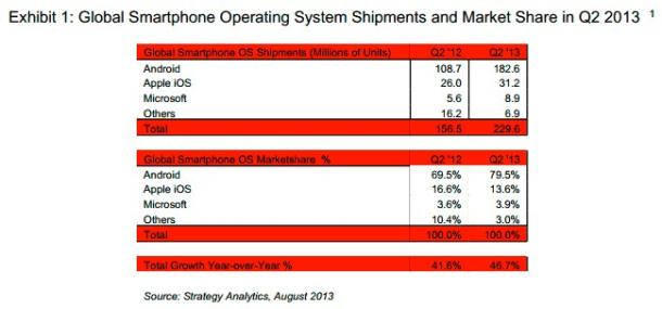 Strategy_Analytics_Shipments_Q2_2013_610x285