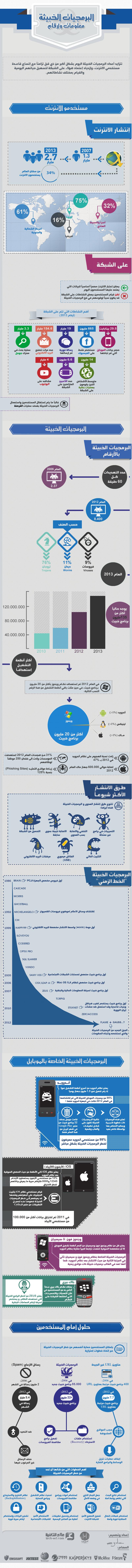 infographic-malware tech wd&imad