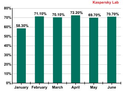 نسبة رسائل البريد الإلكتروني المزعجة- الربع الأول والثاني