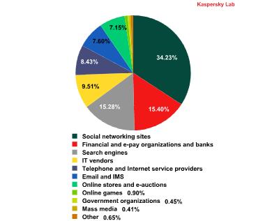 التوزيع النسبي للشركات والشبكات التي يجري محاكاة مواقع الإصطياد عليها