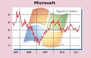 Microsoft-share-price