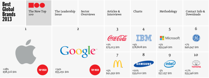 apple-most-valuable