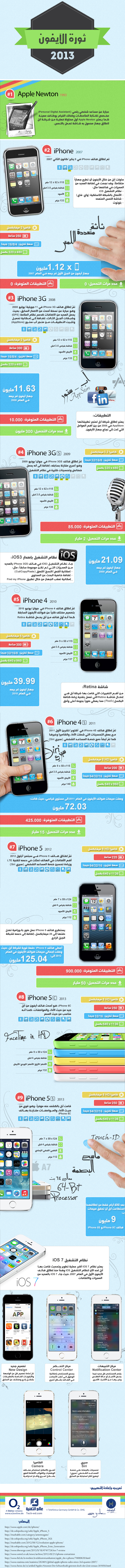 infographic iphone 5s 5c imad&tech-wd