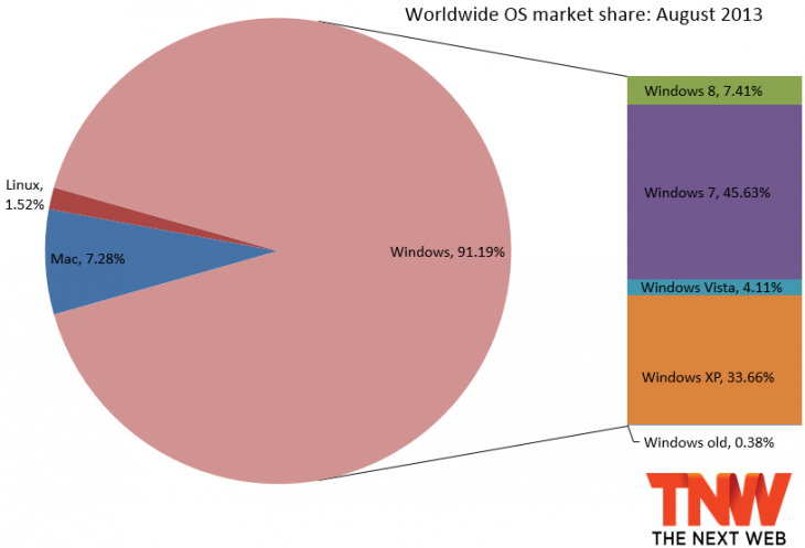 os_share_net_apps_august_2013-730x497