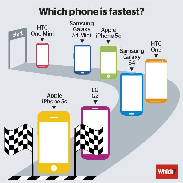 آيفون 5 إس أسرع الهواتف