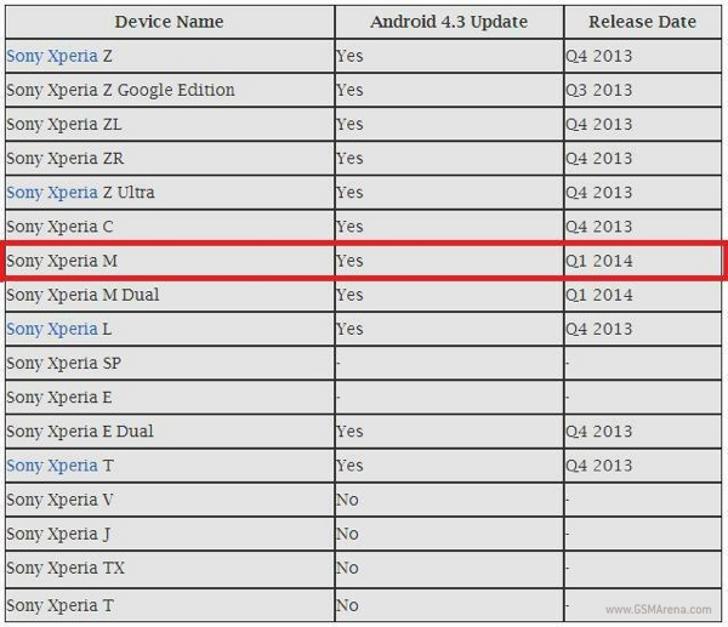 قائمة هواتف سوني إكسبيريا لتحديث أندرويد 4.3