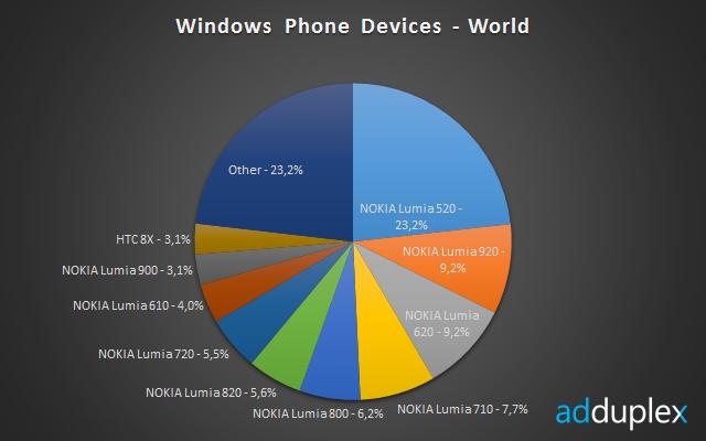 نوكيا ويندوز فون 2