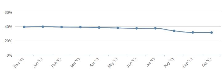 إحصائيات مايكروسوفت ويندوز