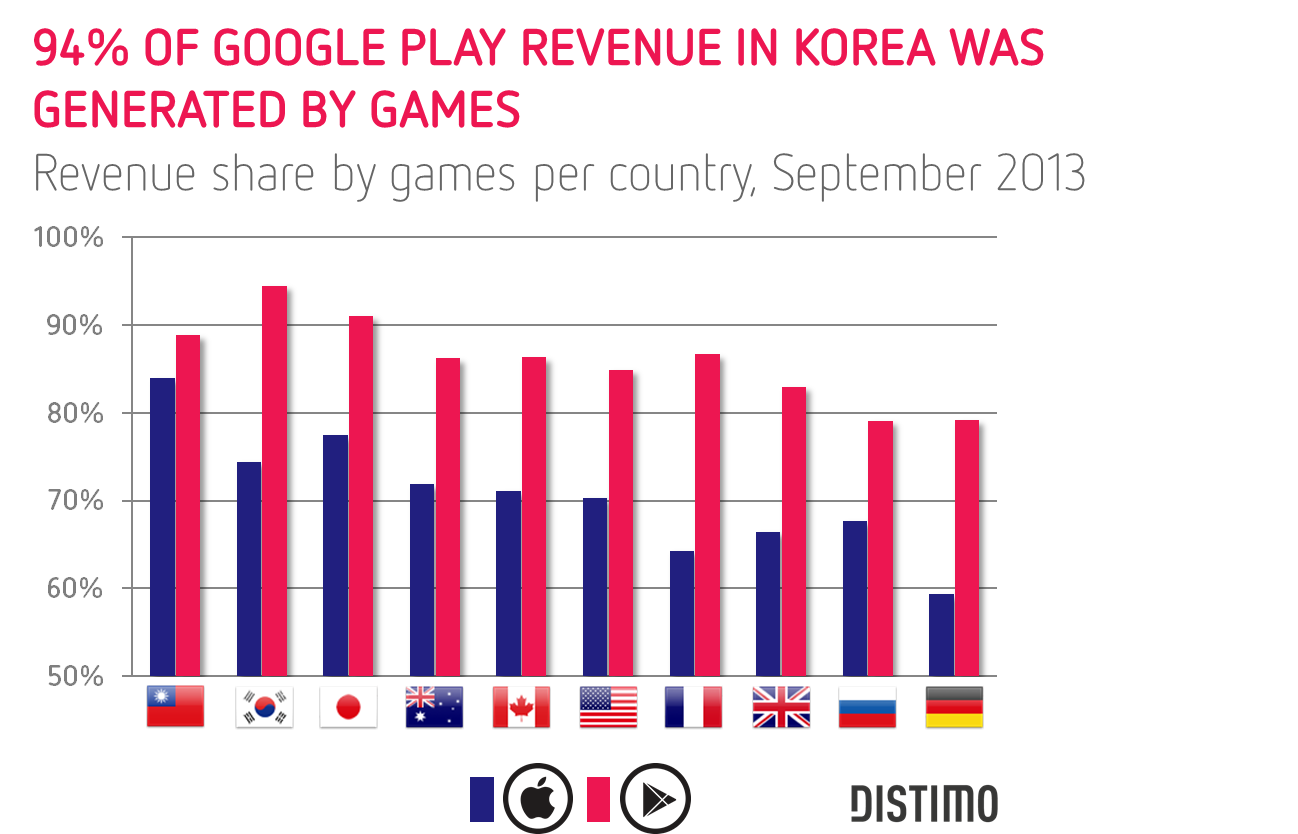 94-of-all-revenue-in-Korea-was-generated-by-games-on-Google-Play