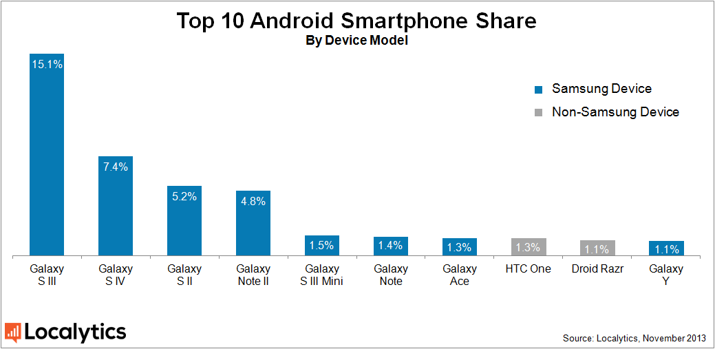 android-smartphone-share