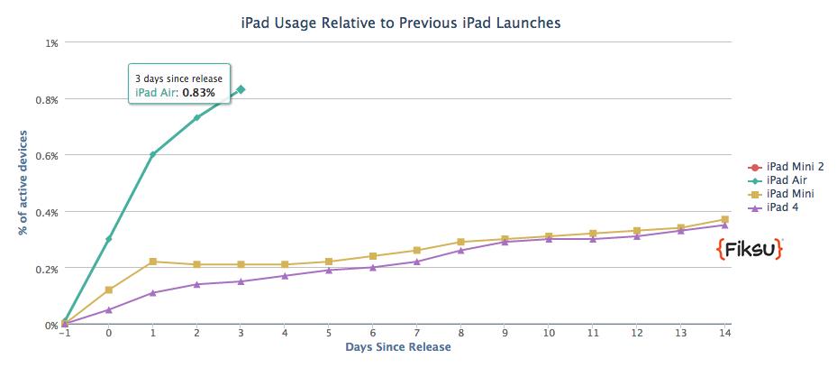 fiksu ipad الإقبال على الآيباد الجديد أكبر 5 مرات من العام الماضي