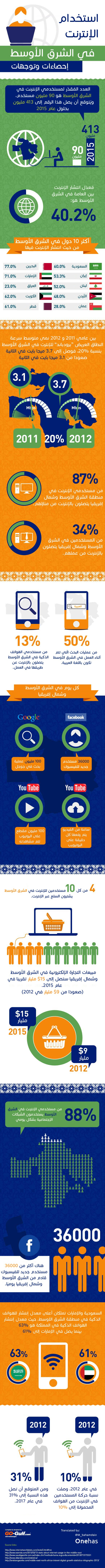 internet-usage-middle-east-arabic