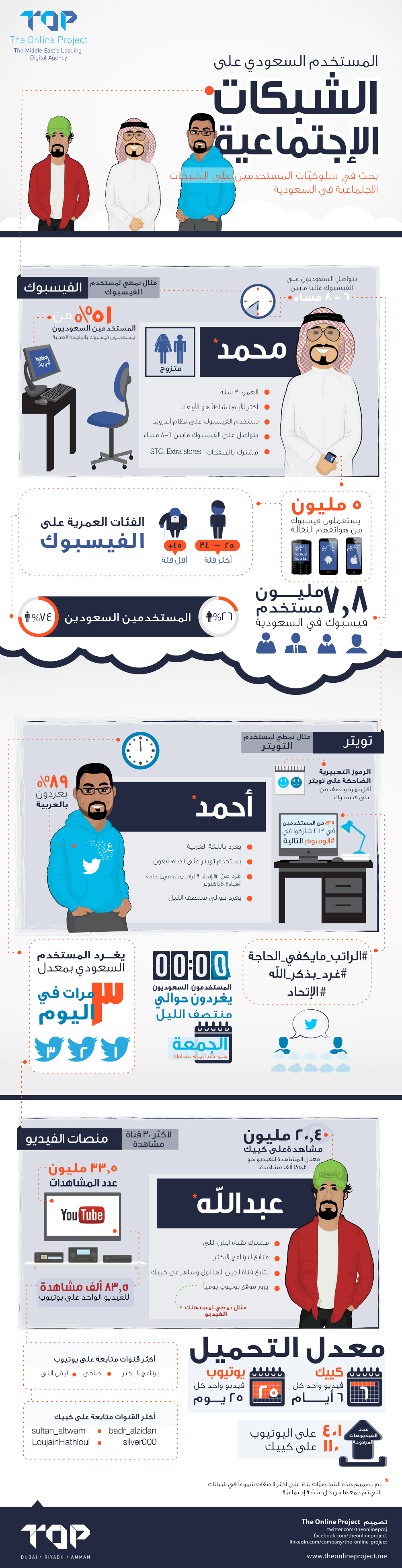 السعودي في الشبكات الإجتماعية