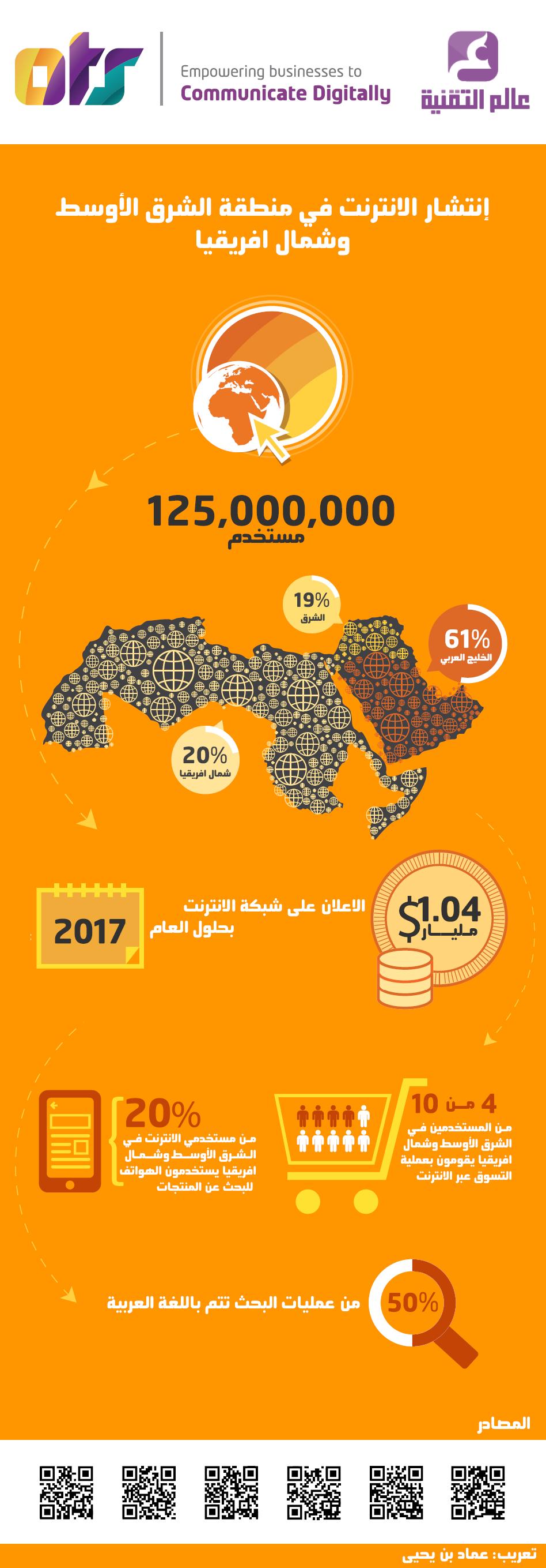 انتشار الانترنت في منطقة الشرق الاوسط وشمال افريقيا