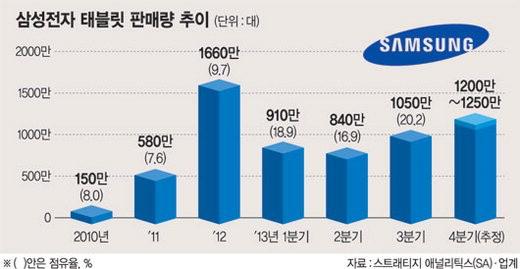 مبيعات الأجهزة اللوحية من سامسونج سامسونج: 40 مليون جهاز لوحي مُباع في 2013