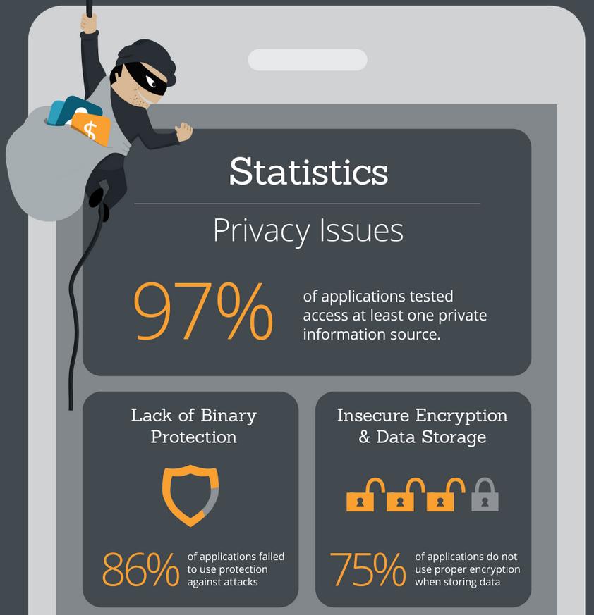 Untitled2 دراسة: أغلب التطبيقات خطرة على خصوصية بيانات المستخدمين