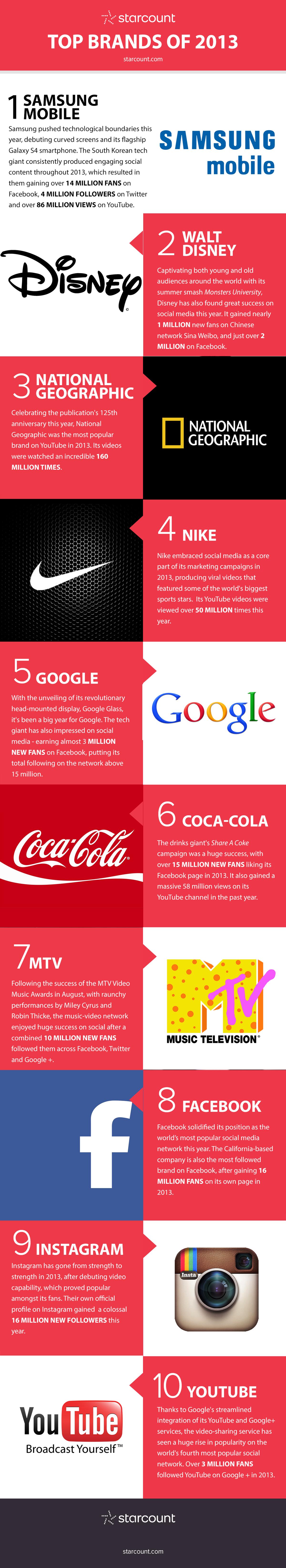 top-brands-2013-1
