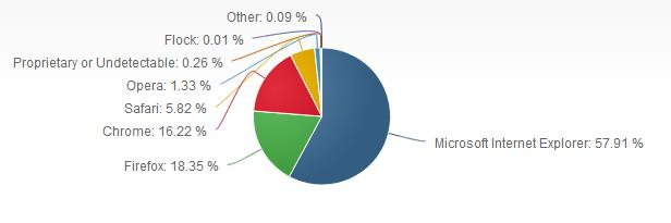 إنترنت إكسبلورر 0 إحصائيات: إنترنت إكسبلورر .. المتصفح رقم 1 في العالم!