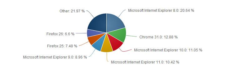 إنترنت إكسبلورر إحصائيات: إنترنت إكسبلورر .. المتصفح رقم 1 في العالم!